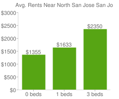 Graph of average rent prices for North San Jose San Jose